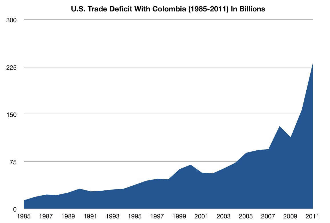 Hoping Waiting Praying Us Colombia Trade Deficit Down In June