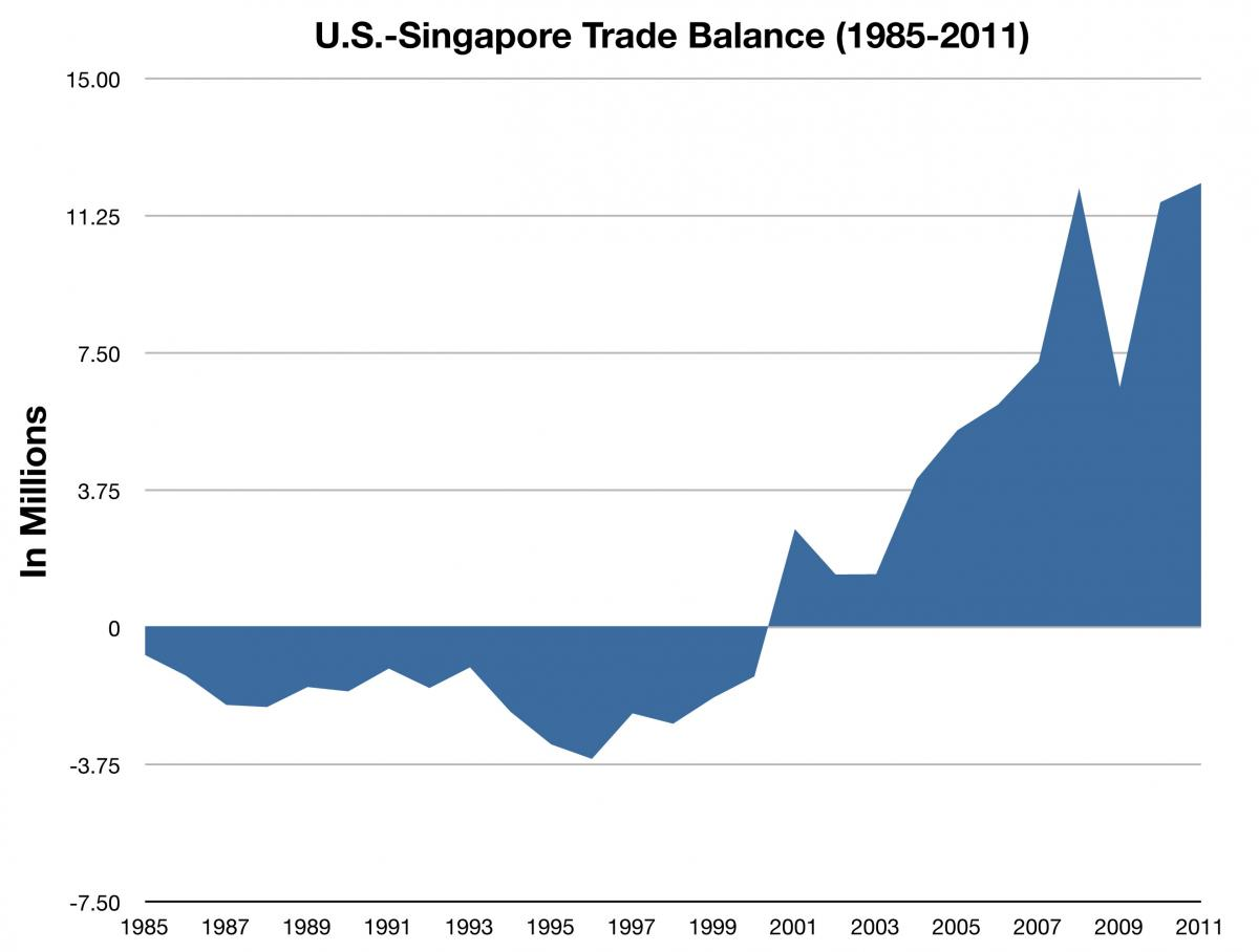 singapore and united states relationship