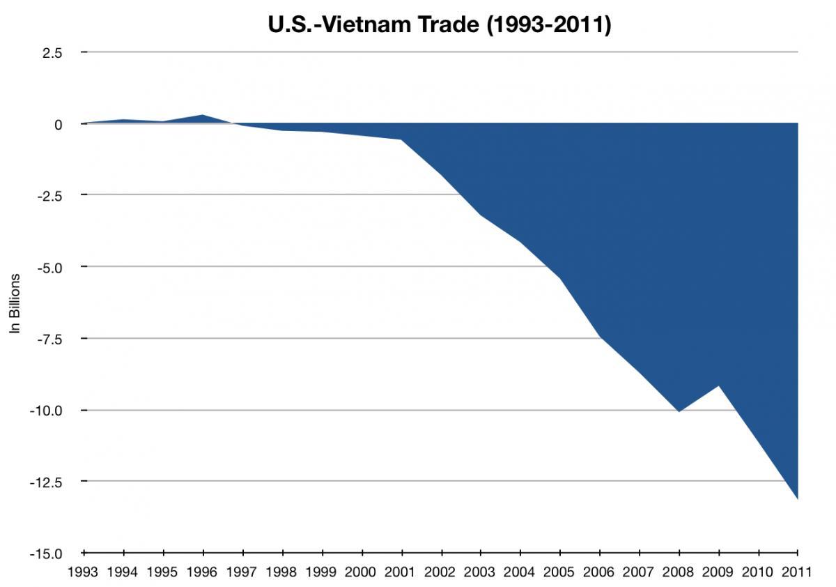 Balancing U S -Vietnam Trade Will Take Work | American Jobs Alliance